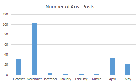 Arist posts graph